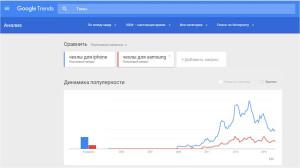 Гугл Тренды